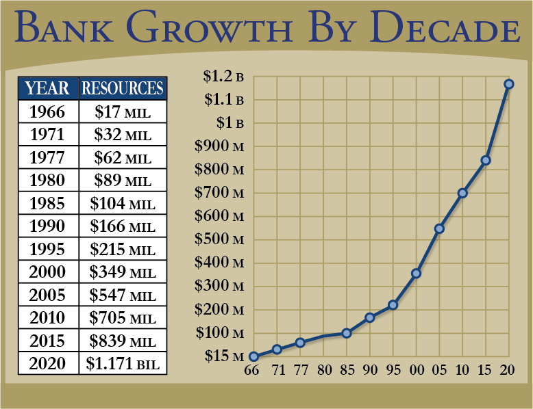 Growth Chart showing banks growth by Decade